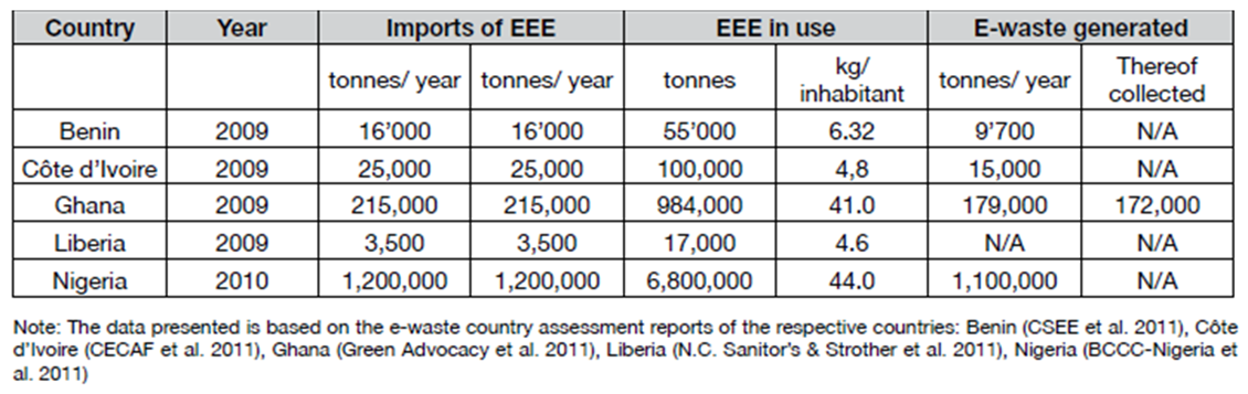 EEE Quantities in West Africa