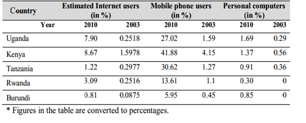 ICT use in EAC 2010