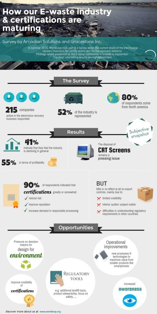 E-scrap survey findings (large)