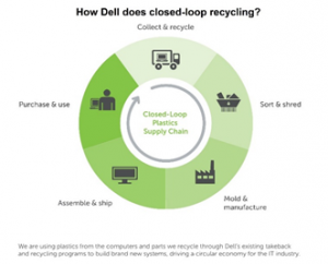 how dell does closedloop recycling