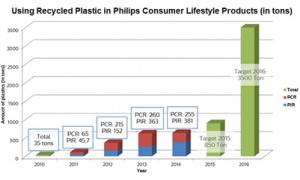 using recycled plastic in philips